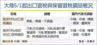 陸取消鋼品出口退稅 中鋼:利多