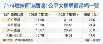 台中74號沿線 5年房價漲逾2成