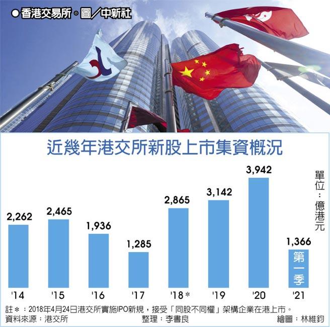 近幾年港交所新股上市集資概況  ●香港交易所。圖/中新社
