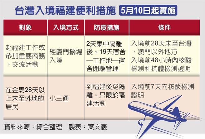 台灣入境福建便利措施5月10日起實施
