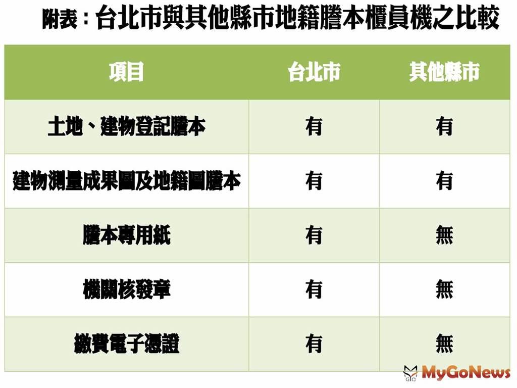 台北市與其他縣市地籍謄本櫃員機之比較