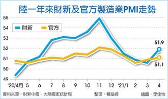 陸製造業擴張 經濟平穩恢復