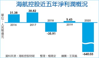 破A股紀錄 海航控股去年虧640億人民幣
