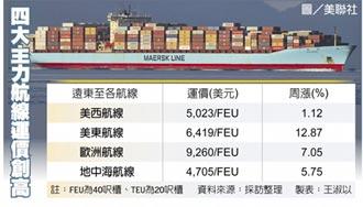貨櫃輪四大航線 運價再創高