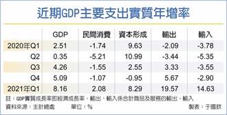 主計總處:民間投資全面提升