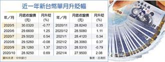 台幣4月勁揚2.08% 三年最猛