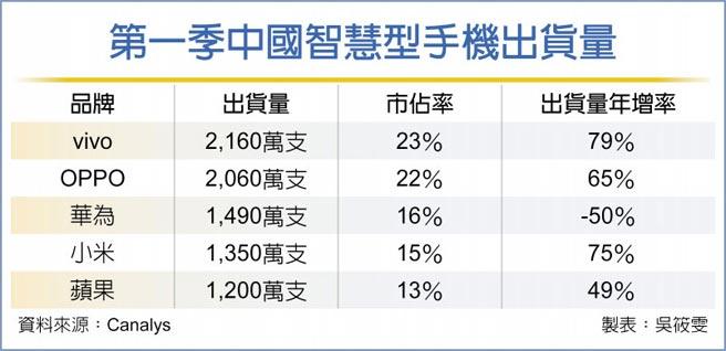 第一季中國智慧型手機出貨量