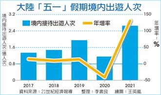 五一拚內需 北京豪撒45億人民幣