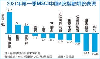產經解析-從政策發掘中國股市長期投資機會