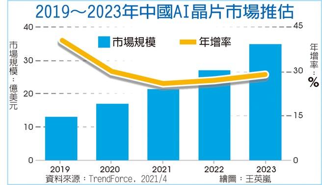 2019~2023年中國AI晶片市場推估