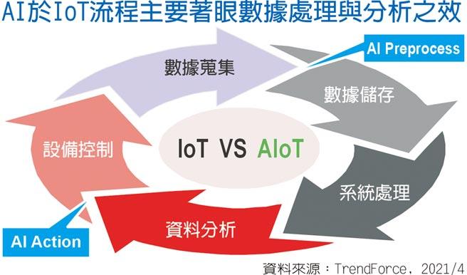 AI於IOT流程主要著眼數據處理與分析之效