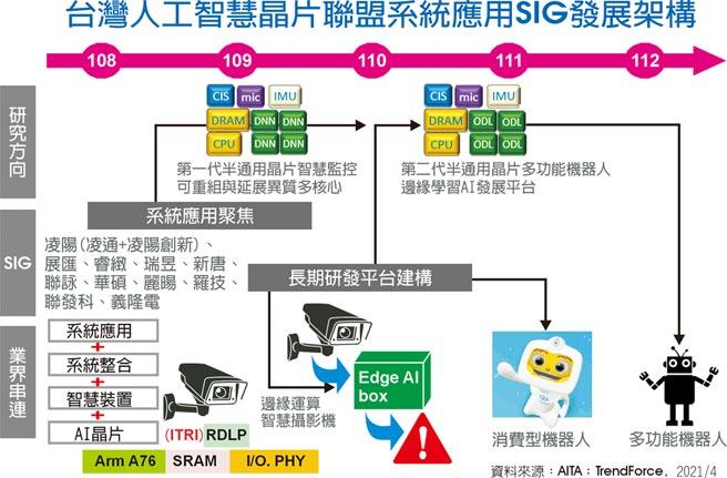 台灣人工智慧晶片聯盟系統應用SIG發展架構