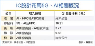 聯發科、義隆、聯詠展開部署 IC設計 全力衝5G、AI商機