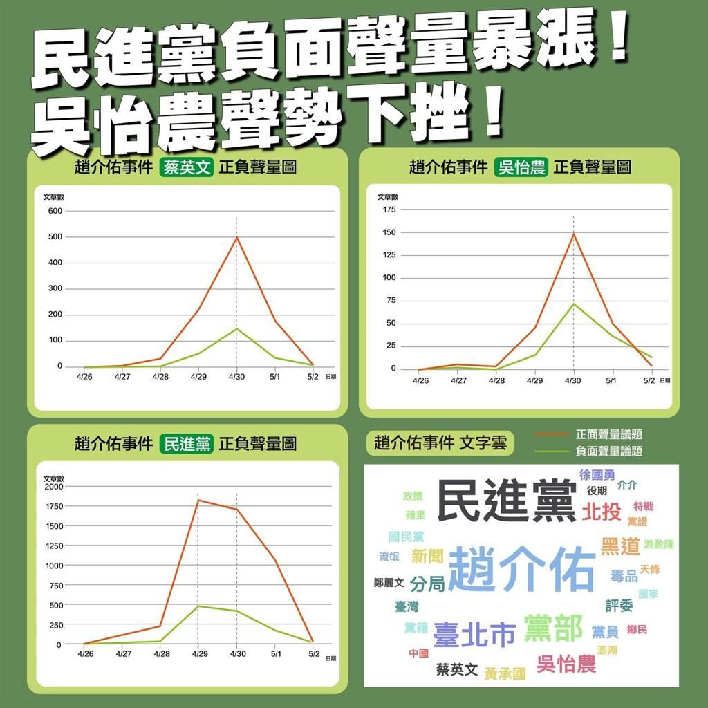 趙介佑事件,關於民進黨、蔡英文、吳怡農的正負聲量圖。(取自蔡峻維臉書)