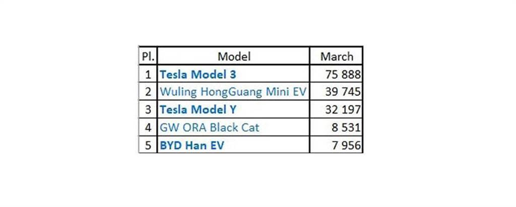 單月狂賣 7.5 萬輛!Model 3 再奪三月份全球電動車銷售冠軍