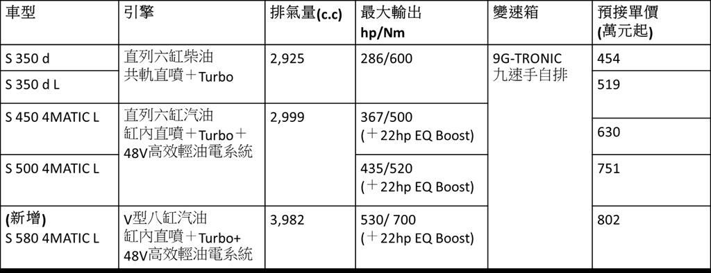 21/22年式S-Class簡易規格表