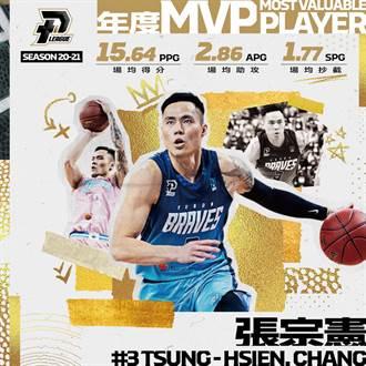 PLG》張宗憲獲選年度MVP 年度第一隊也出爐