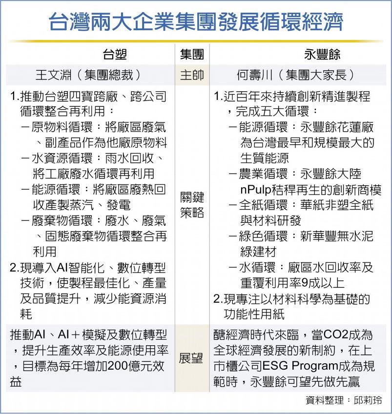 台灣兩大企業集團發展循環經濟