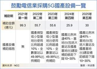 買國產5G設備 補助10月開跑