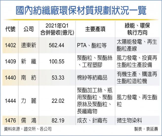 國內紡纖廠環保材質規劃狀況一覽