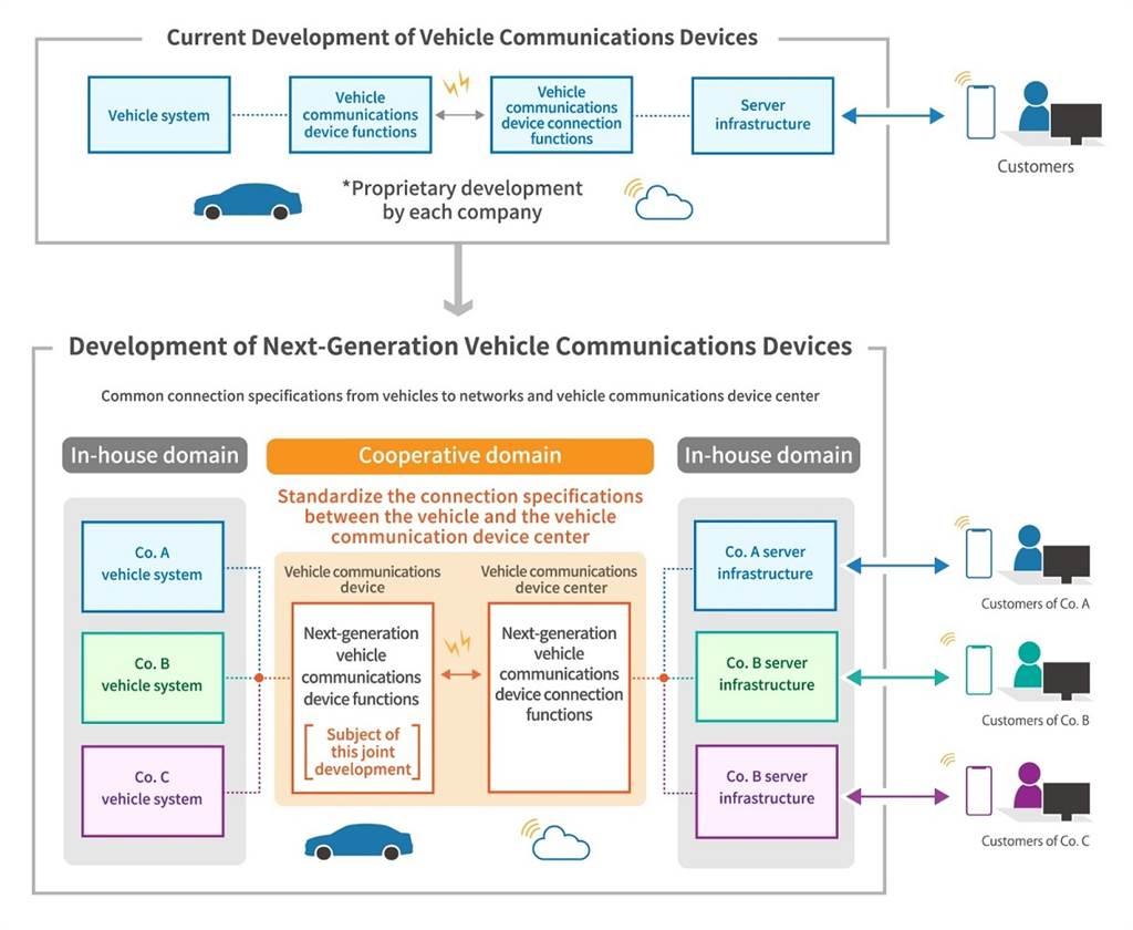 Suzuki / Subaru / Daihatsu / Toyota / Mazda達成共同開發下一代車輛通信設備的協議