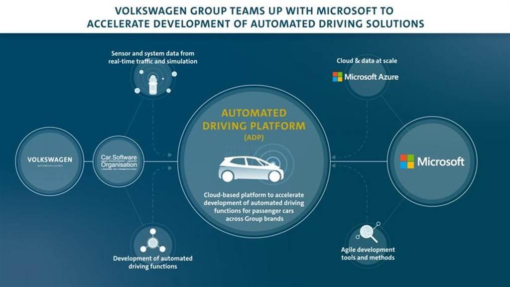 不只軟體打算自己來,福斯也宣告要開發自駕車用高性能晶片
