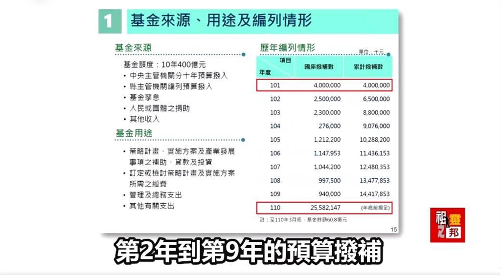 花東基金預算撥補情形,遭無黨籍立委高金素梅質疑。(圖/翻攝自高金素梅臉書)