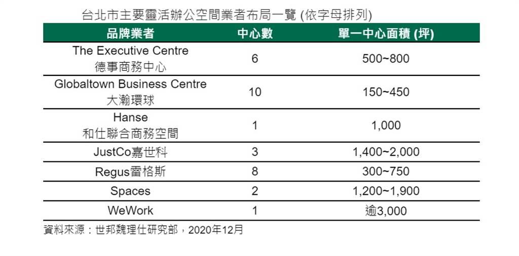 台北市主要靈活辦公空間業者布局一覽
