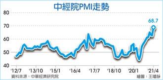 景氣熱 4月PMI68.7創新高