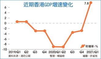 終結連六黑 港首季經濟成長7.8%