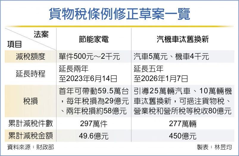 貨物稅條例修正草案一覽