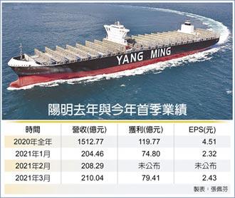 陽明海賺 3月每股獲利2.43元