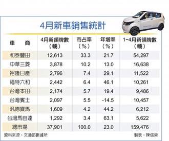 車市 銷量衝16年同期新高
