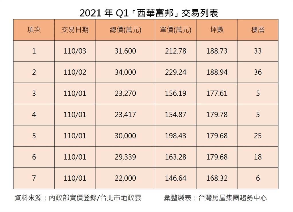 2021年Q1「西華富邦」交易列表