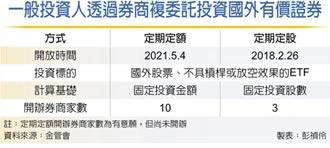 金管會准了 國外股票、ETF 開放定期定額