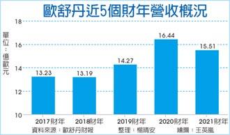 歐舒丹股價 創八年新高