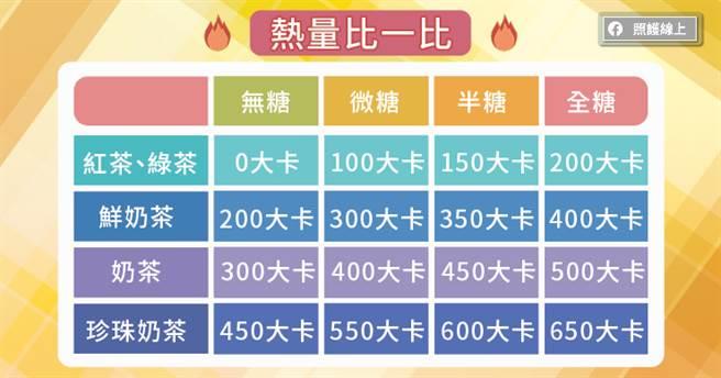 手搖飲大致熱量列表。(圖/照護線上提供)