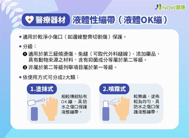 醫療器材液體性繃帶(液體OK繃),依使用方式可分為「塗抹式」與「噴霧式」2大類。(資料來源/食藥署;圖/NOW健康提供)
