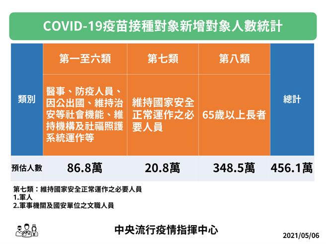 疫苗第一類至第六類及65歲以上長者人數統計。(圖/指揮中心提供)