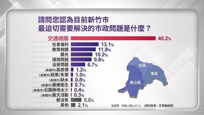 圖為艾普羅民調於3月中旬執行的民調議題報告,民調中顯示交通議題為新竹市民迫切需求。(圖:中時新聞網資料照)