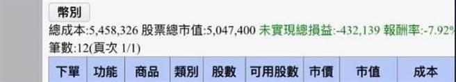 原PO的對帳單中可以看到,抄底後賠了逾43萬,報酬率-7.92%。(圖/摘自PTT)