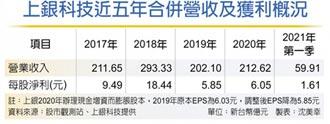 上銀首季EPS1.61元 半導體、工具機訂單旺,能見度到年底