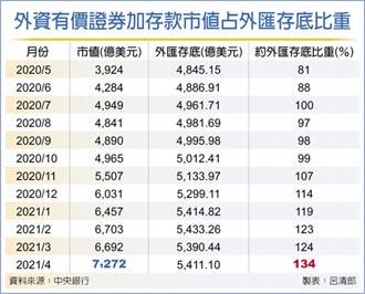 134%外資占外匯存底攀峰