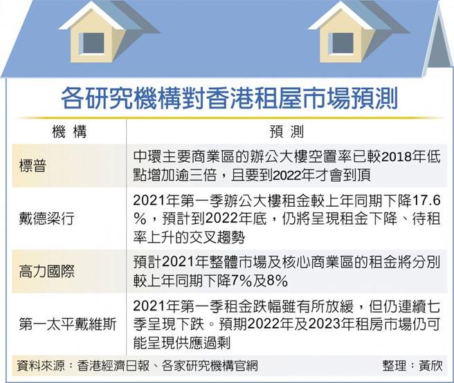 各研究機構對香港租屋市場預測