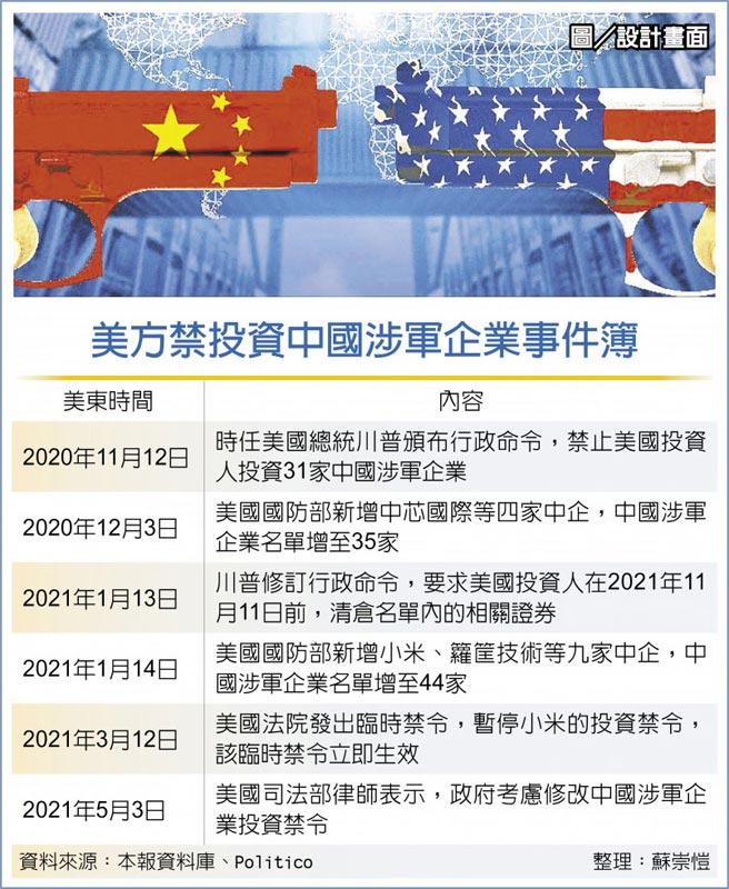 美方禁投資中國涉軍企業事件簿