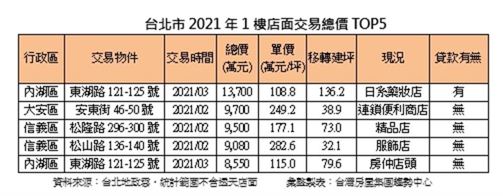 台北市2021年1樓店面交易總價TOP5