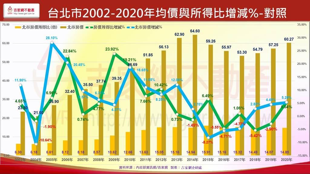 台北市2002-2020年均價與所得比增減%-對照