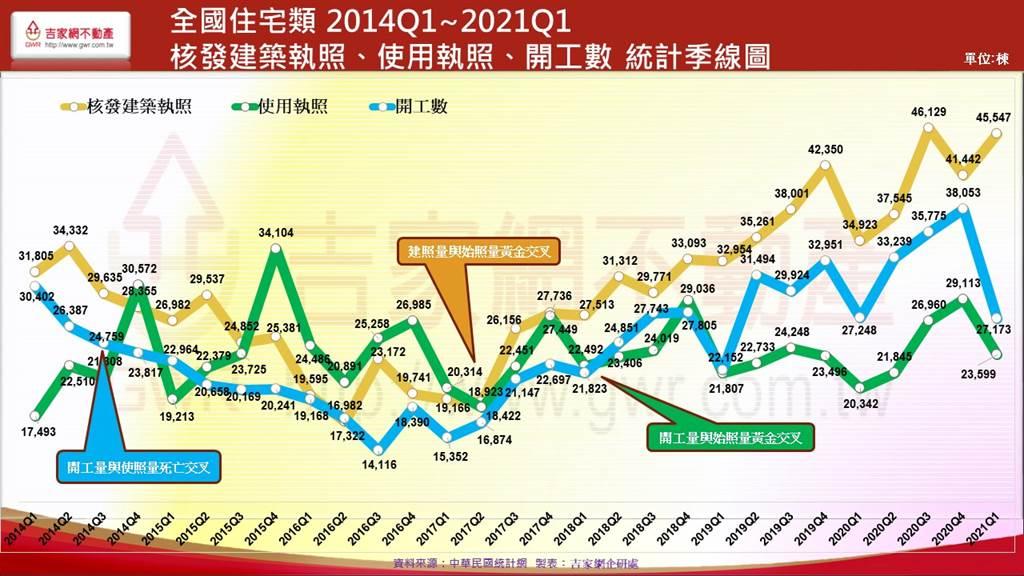 全國住宅類 2014Q1_2021Q1  核發建築執照 使用執照 開工數 統計季線圖