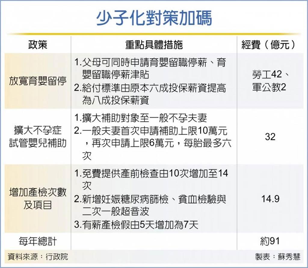 台灣面臨少子化問題,民進黨政府端出政策加碼。(圖/本報資料照)