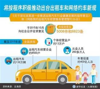 新華社揭租車平台血汗抽5成 乘客喊貴、司機沒錢賺